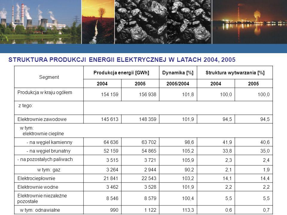 Produkcja energii [GWh] Struktura wytwarzania [%]